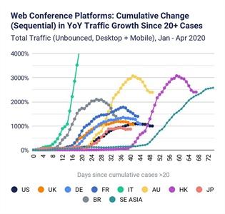 Η εκρηκτική άνοδος του Web Conferencing στη διάρκεια της καραντίνας