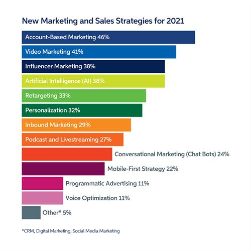 Στρατηγικές μάρκετινγκ και πωλήσεων για το 2021