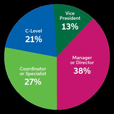 Οι ρόλοι των ερωτηθέντων στο 2021 B2B Marketing Mix Report